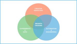 RGPD & Growth hacking